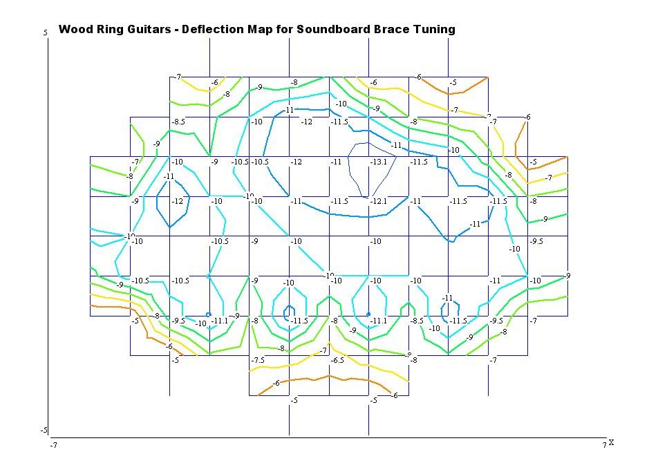 Contour Map of Deflections