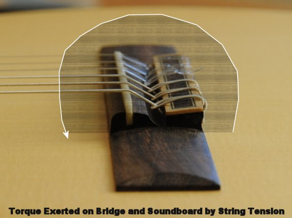 Torque Exerted on Bridge and Soundboard